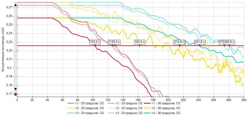 Влияние различных параметров на результаты расчета, изображение №15