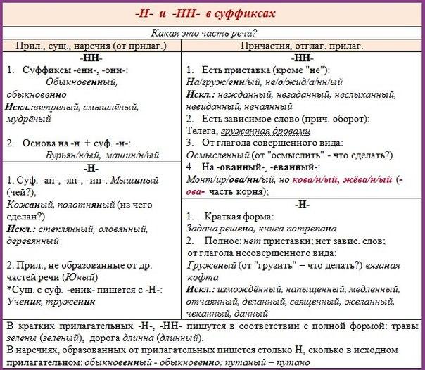 правописание н и нн с разными частями речи Дакайн отводит влагу