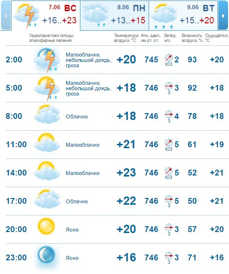 непременно погода в смооенске на 14 дней бусин