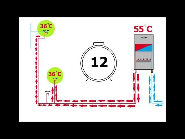 Простое решение главной проблемы настенных газовых котлов
