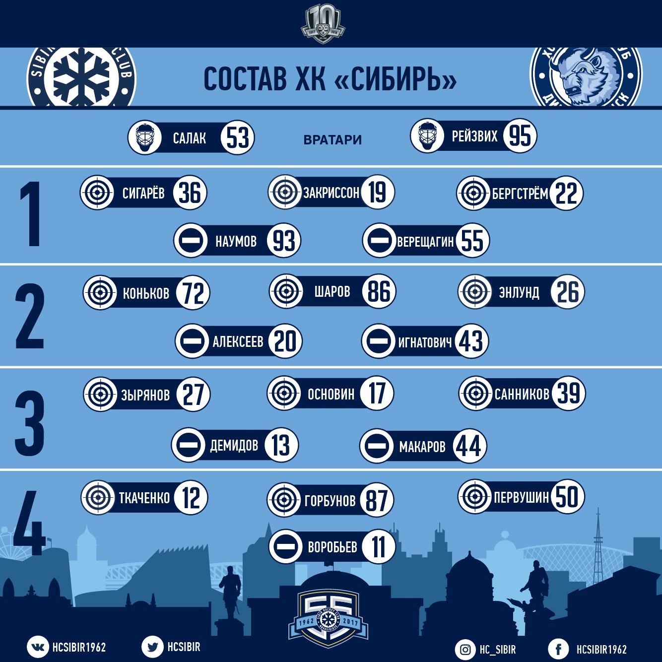 Сибирь-Динамо Минск. Сухаря не случилось