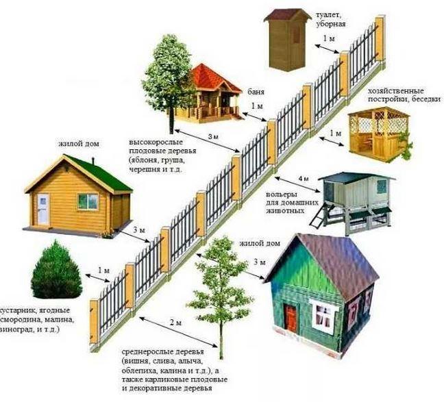 строительные нормативы и правила