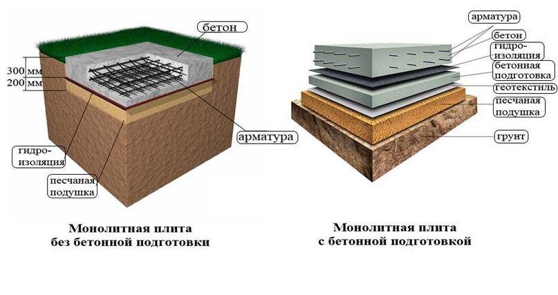 Выбор подходящего вида фундамента для частного дома, изображение №9