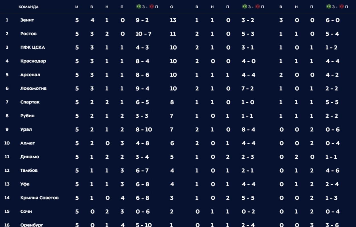 Место в турнирной таблице ростов [PUNIQRANDLINE-(au-dating-names.txt) 29