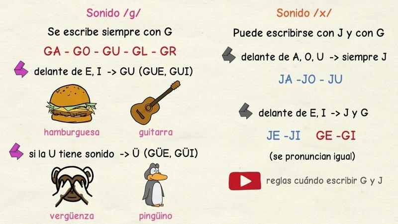 Aprender español Cuándo escribir G y J 1 nivel intermedio