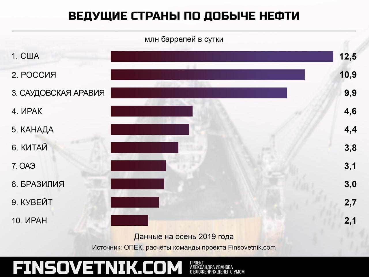 страна занимает первое место по запасам нефти