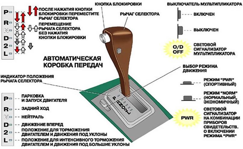 25 советов по эксплуатации АКПП, изображение №1