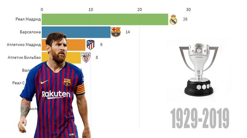 Победители Ла Лиги 1929 2019