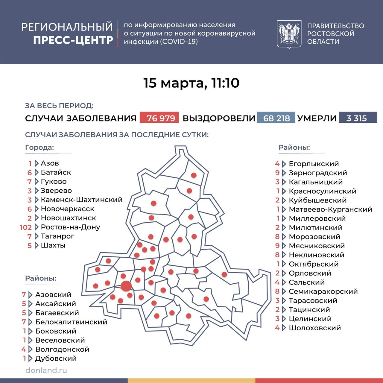 На Дону число инфицированных COVID-19 снизилось до 248, в Таганроге 7 новых случаев