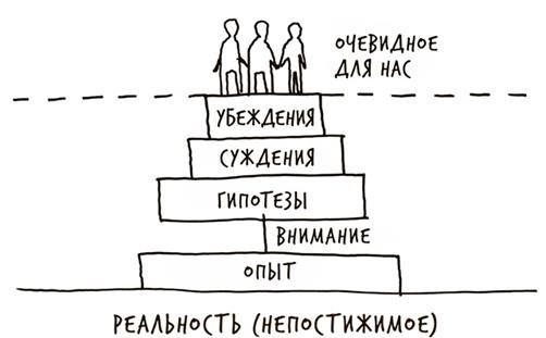 Лиминальное мышление | ВКонтакте