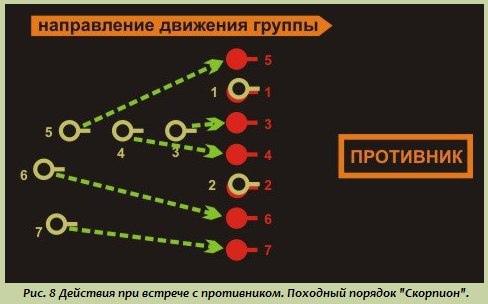 Тактика малых подразделений: Порядок действий бойца при встрече с противником и в критических ситуациях, изображение №2