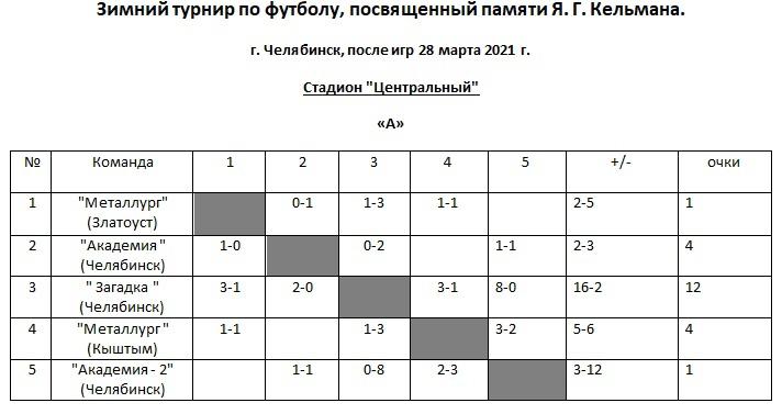 А 28.03.2021 таблица