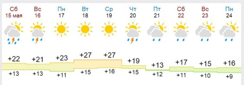 Когда в Ярославле закончатся грозы и придет жара под 30 градусов