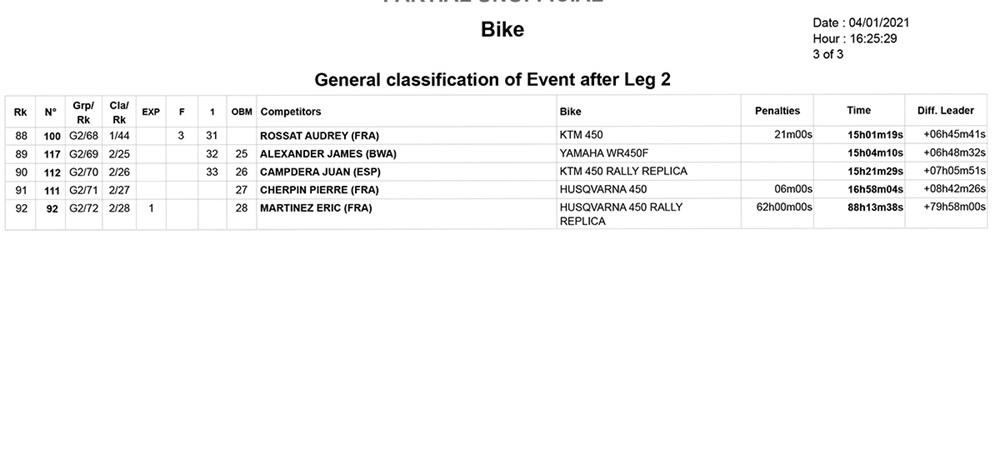 Ралли Дакар 2021: Хуан Барреда выиграл второй этап
