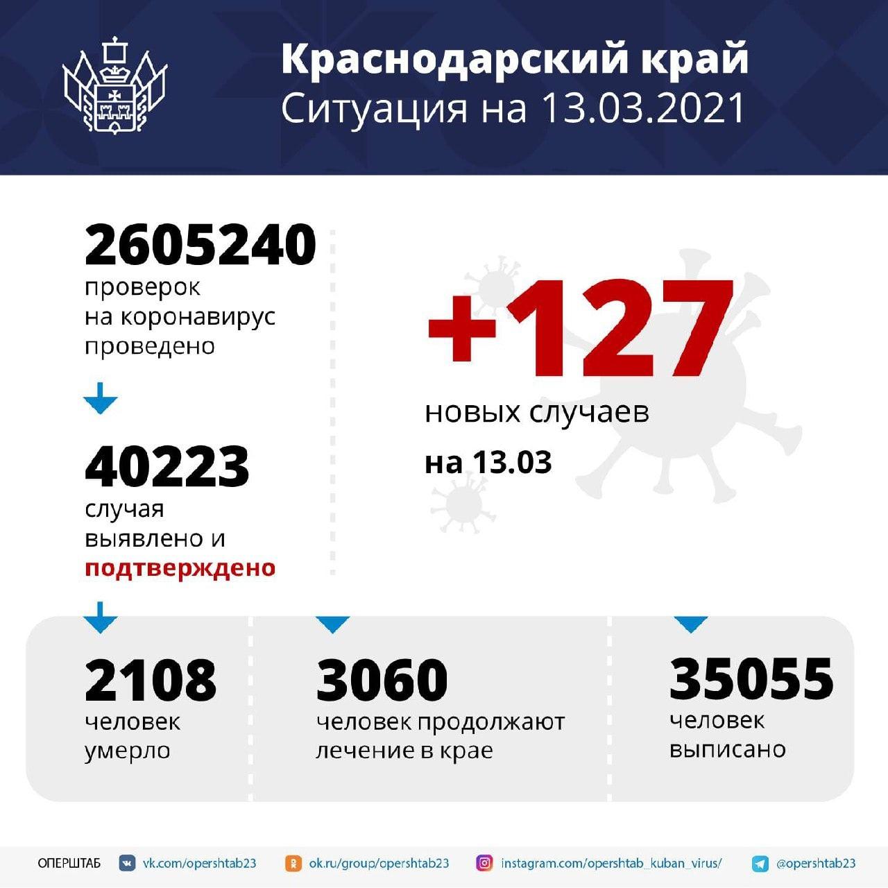 На Кубани зарегистрировали 127 новых случаев заболевания COVID-19В...