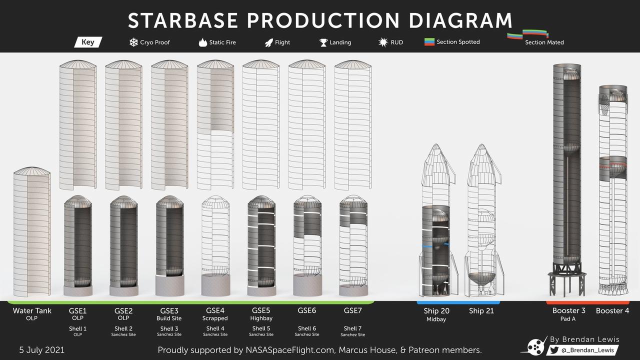 Прогресс сборки прототипов Starship и Super Heavy и топливных резервуаров