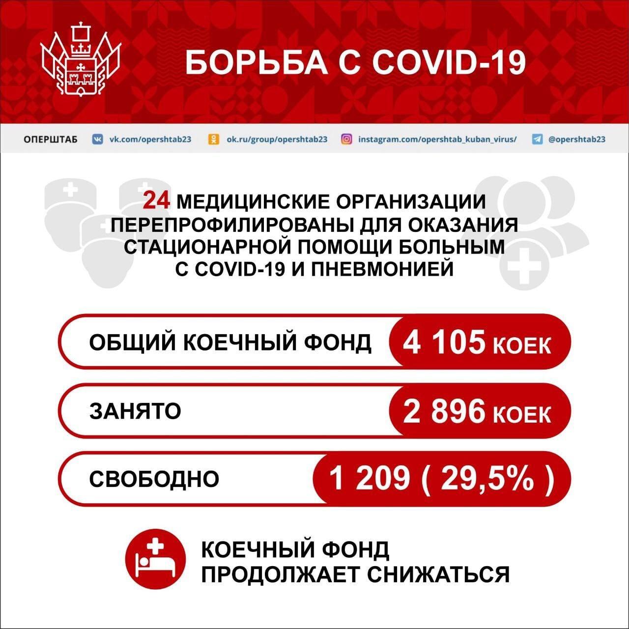 Какой в регионе уровень заболеваемости COVID-19? Сколько свободных...