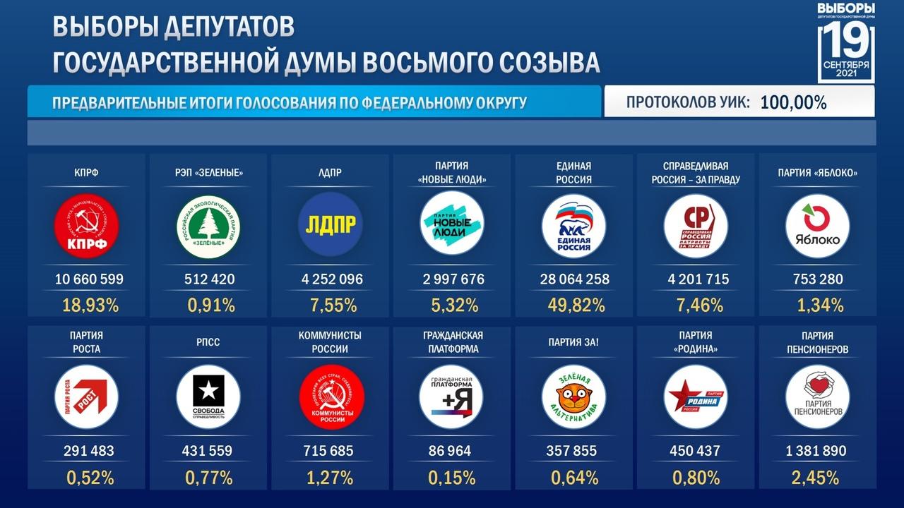 Стали известны окончательные итоги выборов в Государственную Думу: в новый состав войдут пять партий