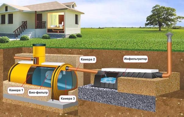 Советы по выбору сантехнического оборудования для инженерных систем частного дома, изображение №9